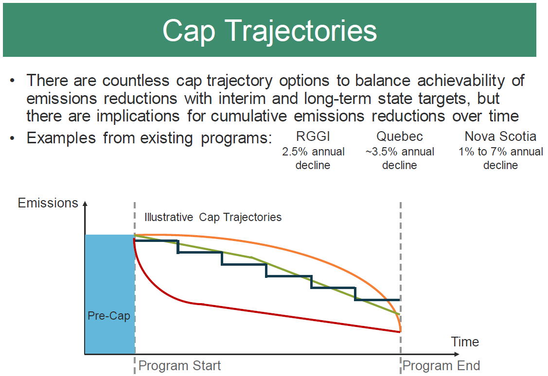 Oregon Department of Environmental Quality cap-and-invest graph of cap trajectories