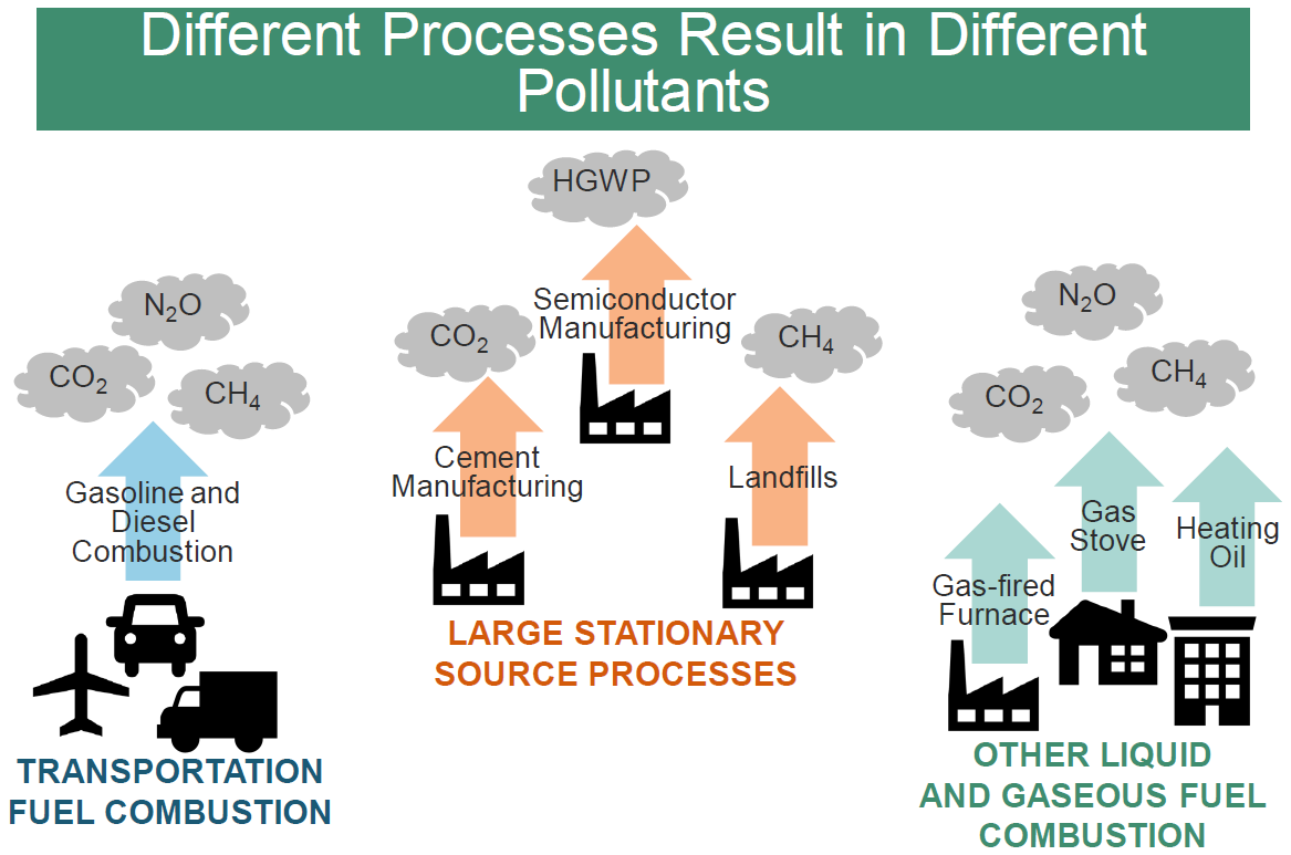 Oregon DEQ cap-and-reduce graphic - different processes result in different pollutants