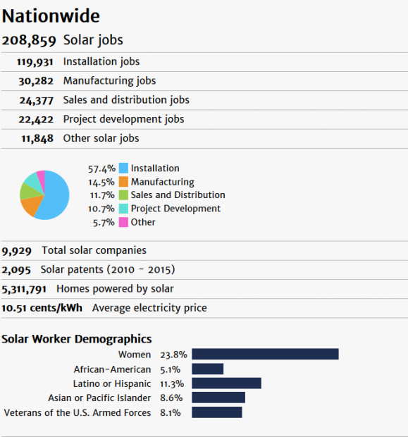 Solar Foundation National Solar Jobs Census Demographics