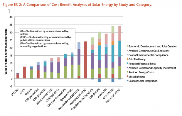 Cost-Benefit Analysis of Solar Energy by Study and Category