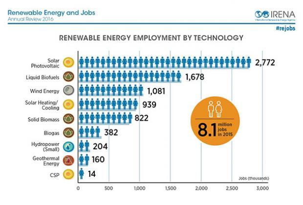 IRENA 8.1m clean energy jobs by technology