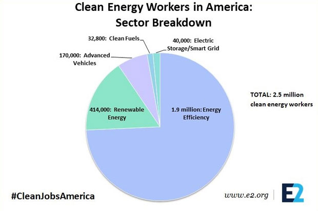 Clean energy workers chart