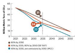 Clean Energy Jobs GHG Scenarios