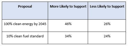 Chart-polling 10 Dec 2018