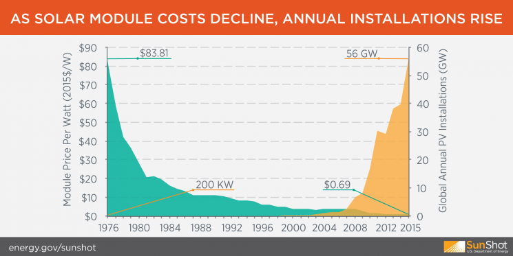 Solar module costs decline and annual installations rise