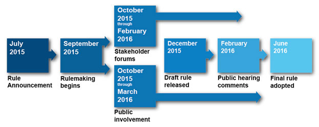 DOE rule timeline revised