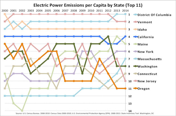 620 Electric Power Emissions per capita by state