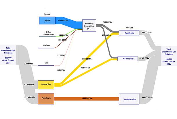 energyflowdiag-shoreline_620.jpg