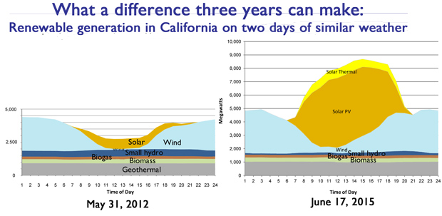 Solar grows as a share of California renewable power supply