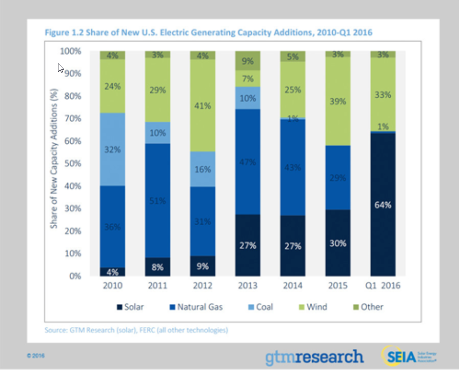 Share of new US Electric Generating Capacity 2010-Q1-2016