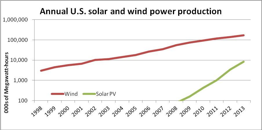 DOE solar/wind production