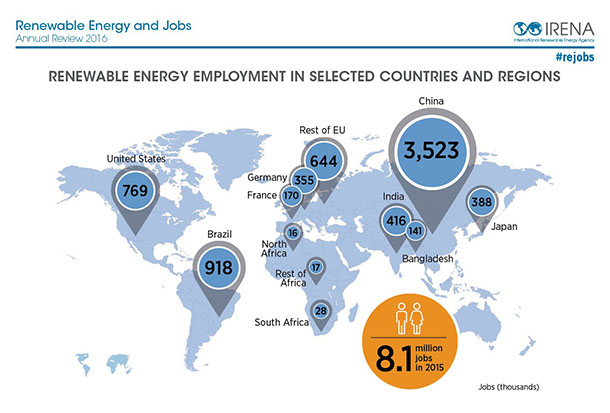 IRENA 8.1m clean energy jobs worldwide