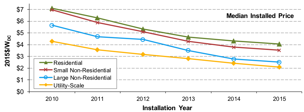 Median installed price of Solar by Type