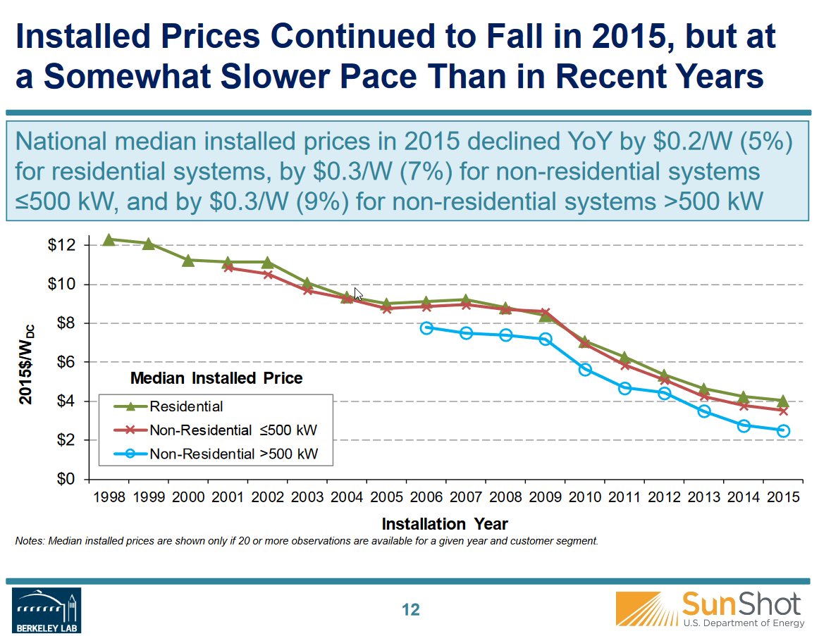 LBNL National Median Installed Solar Prices