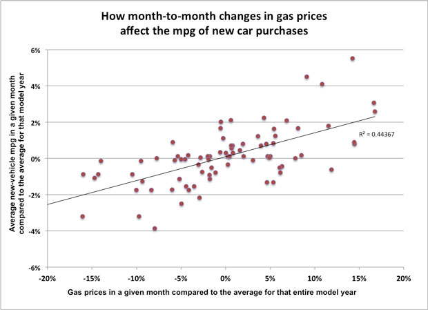 Month-to-month variation in gas prices