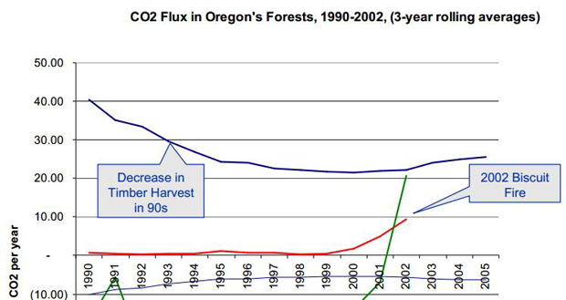 Oregon forest carbon
