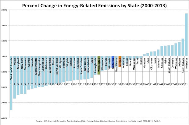 620 percent change in energy-related-emissions by state