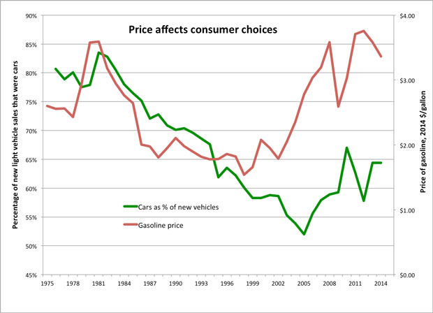Price affects consumer choices
