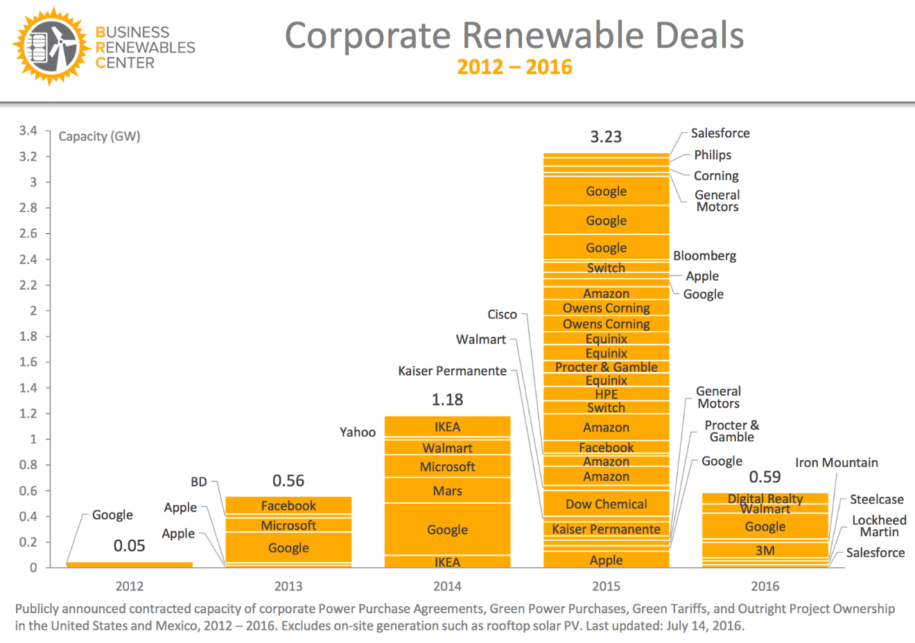 Corporate Renewable Energy Purchases