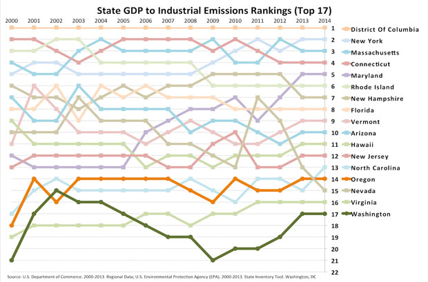 620 industrial emissions