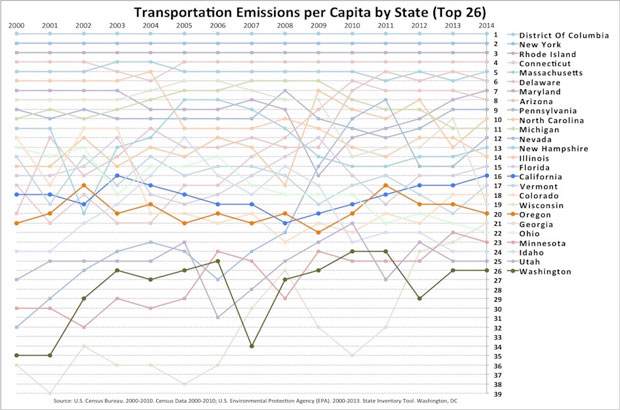 620 Transportation emissions per capita by state